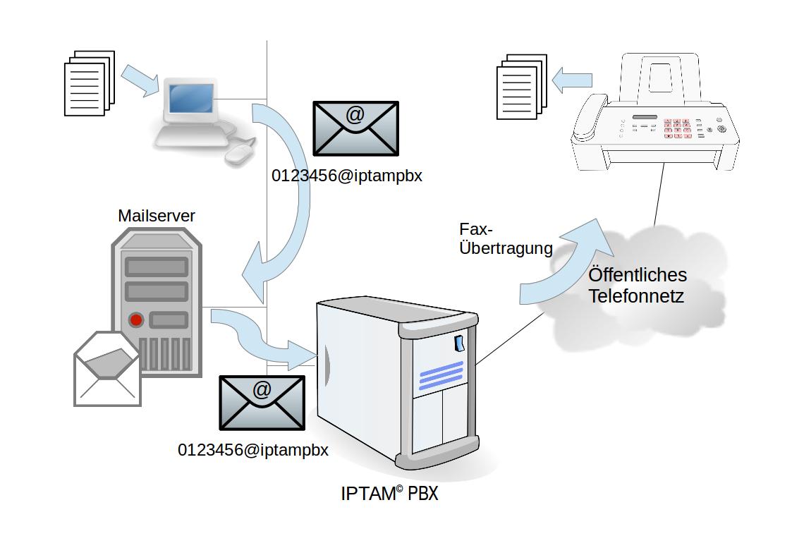 Einsatzbeispiel: E-Mail-zu-Fax Funktion | IPTAM PBX - Ihre IP ...